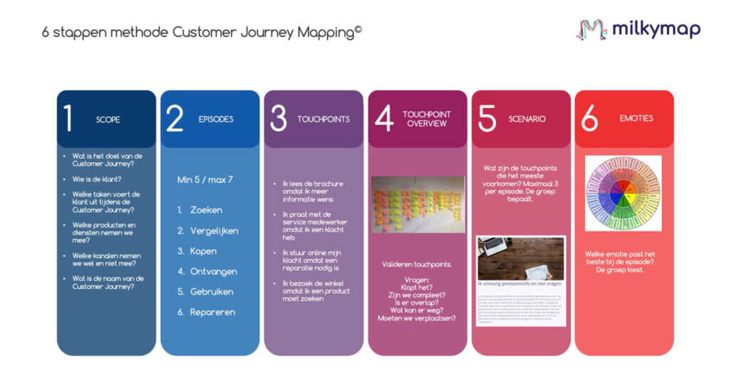 6-stappenmethode voor customer journey mapping